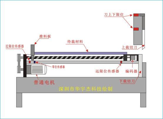控制送料长度,丝杆两头的限位开关为保护推料块或